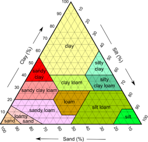 Sana Barbara Soil types